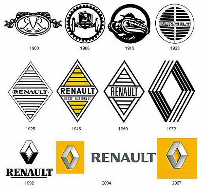 history-of-renault-brand