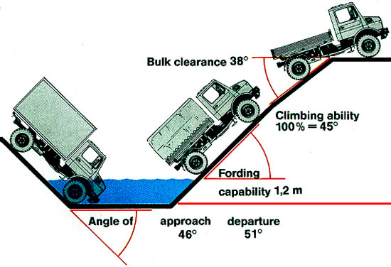 Fording-Unimog-Approach-Departure-Angles-mongingalong.co_.uk_