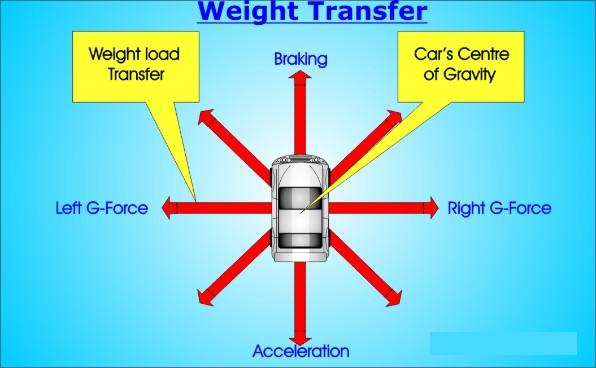 Weight_Transfer.jpg.opt596x368o0,0s596x368