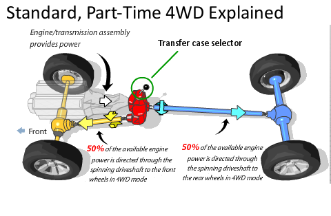 part-time-4wd-explained